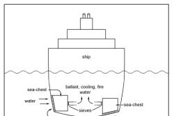 61199402-balastne-vode--grafika-foto-institut-za-oceanografiju-split